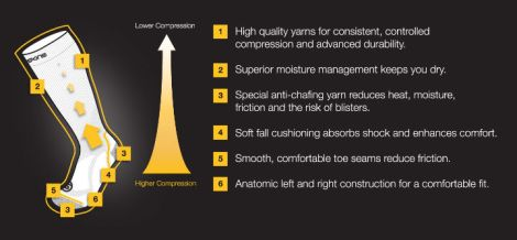 SKINS_Compression_Socks_Technologies